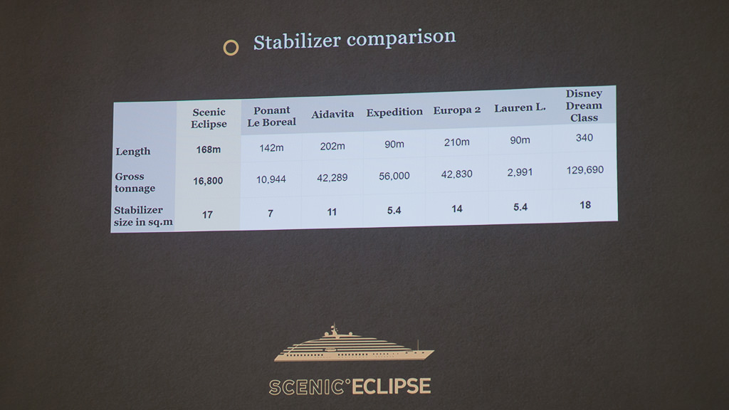 Scenic tells us the oversized stabilizers will make for a smooth ride - and also mitigate motion when the ship is not sailing.