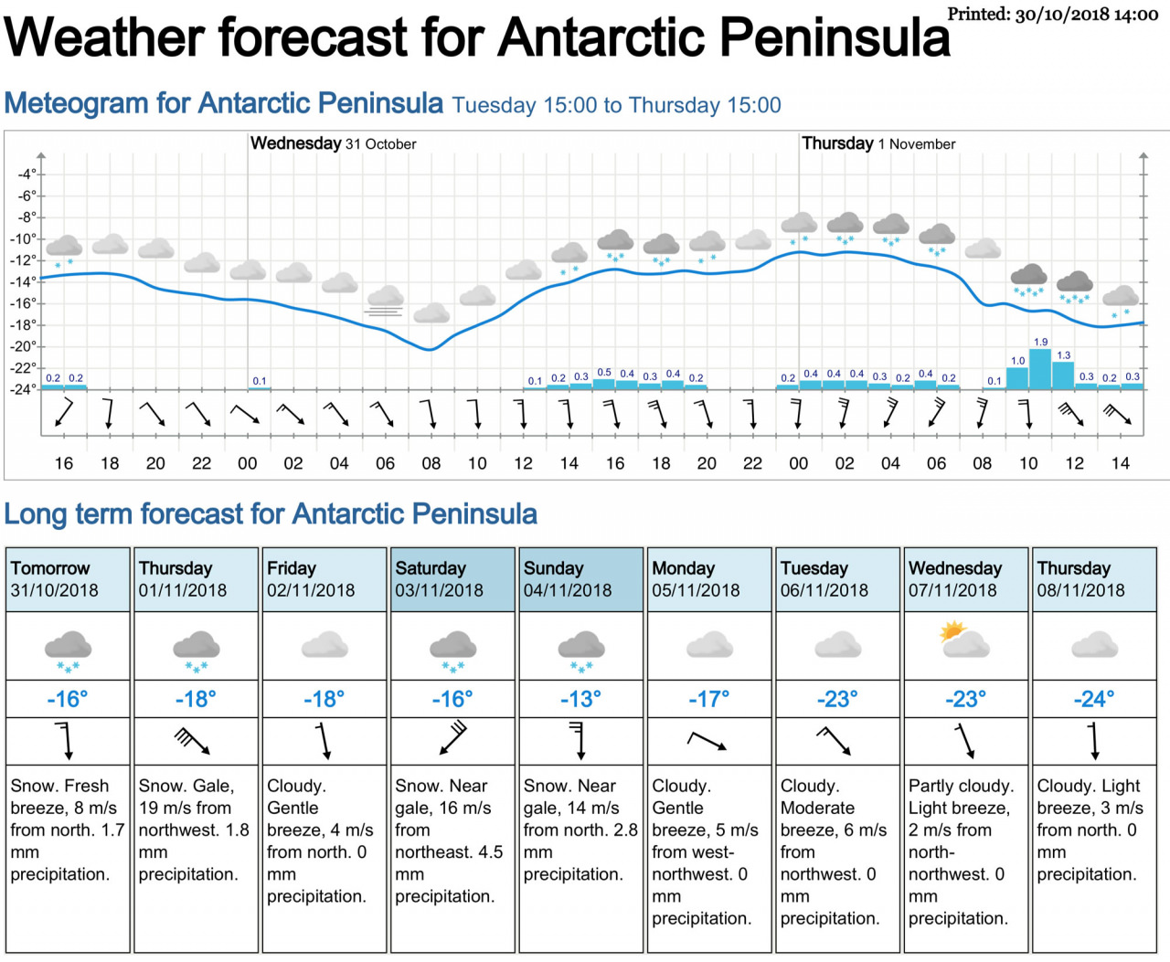 Weather forecast Antarctica