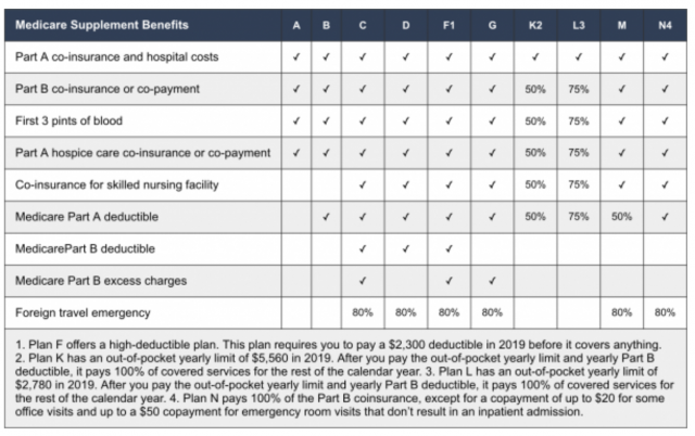 Guest Post: Clarifying Medicare Options For American